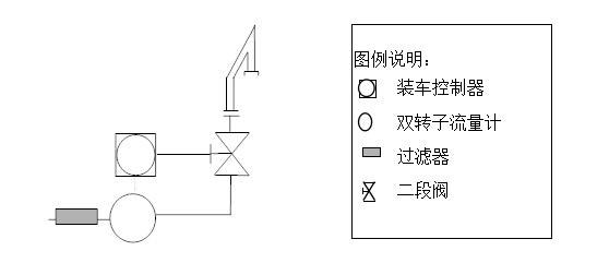 整个系统由铀转化生产区和火车站计算机控制系统、厂区现场检测仪表、厂区和站台控制阀门、装车和混合配比控制系统等四部分组成,各部分的详细配置说明如下: 3.1厂区/站台计算机控制系统配置说明 1)厂区/站台监控系统配置说明 厂区/站台计算机控制系统采用工控机+PLC结构,进行厂区/站台监控。厂区/站台分别配置一台上位监控站,监控站为美国DELL PII400/128M RAM/6.